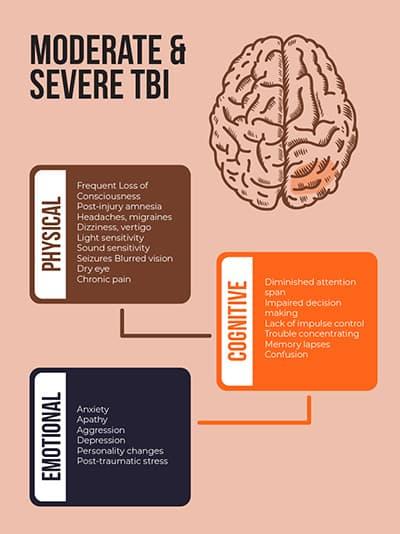 Các từ vựng chuyên ngành y liên quan đến chấn thương sọ não tiếng anh là gì